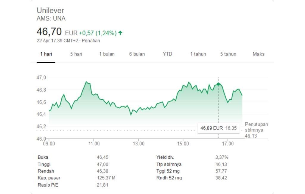 Investasi Saham Unilever