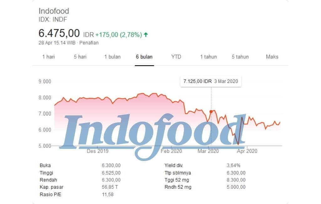 Saham Indofood