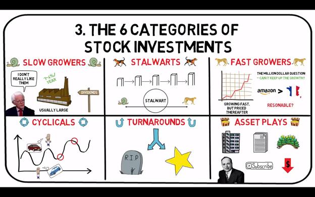 6 kategori saham oleh Peter Lynch