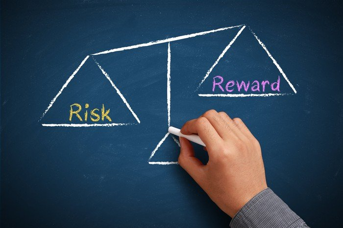 profil risiko investasi