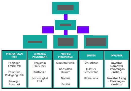 chart struktur pasar modal indonesia