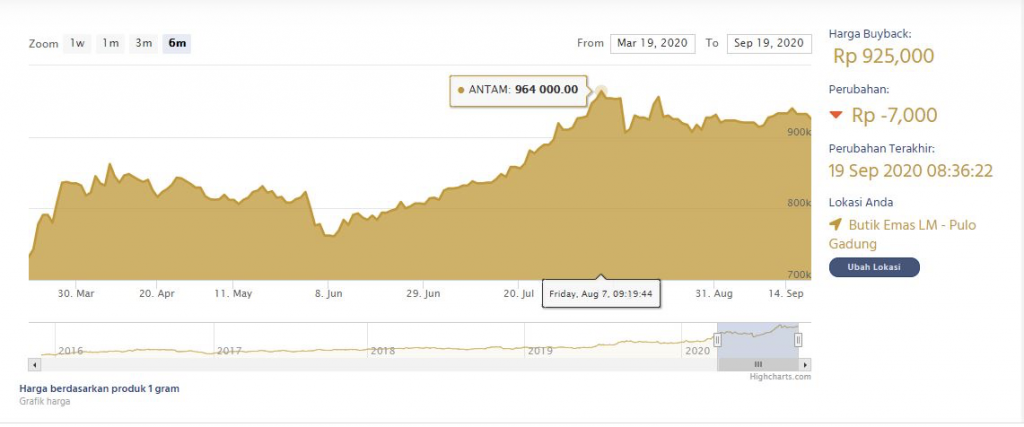 cek cara hitung harga buyback emas Antam